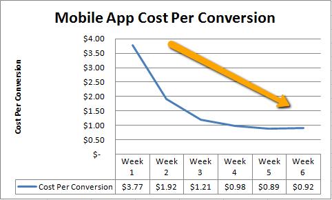 App_Conversions