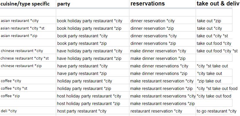 PPC Marketing Tips For Restaurants